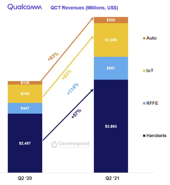 Qualcommの2021年第2四半期における各分野の半導体売上と成長率