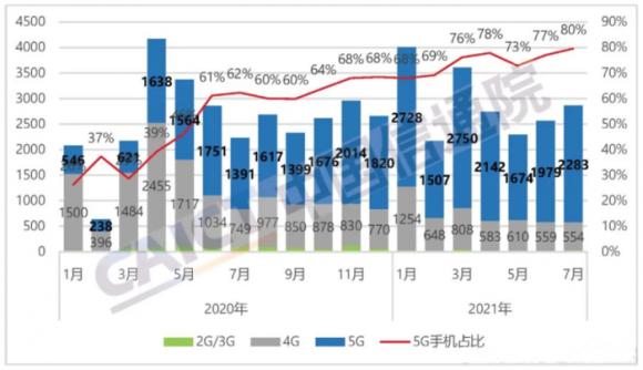 中国の5G通信対応スマートフォンの出荷台数と割合