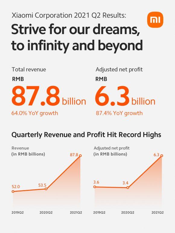 2021Q2のXiaomiの売上高と利益