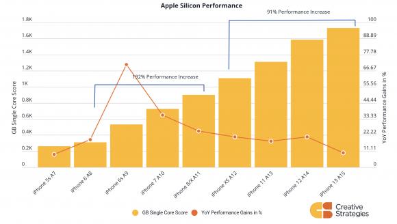 Appleシリコン性能向上
