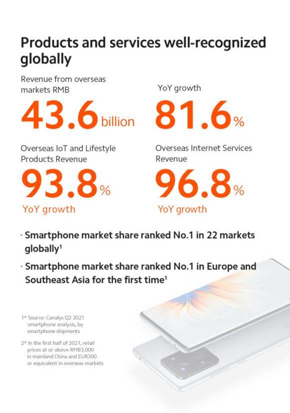 Xiaomiの2021Q2の海外事業の業績