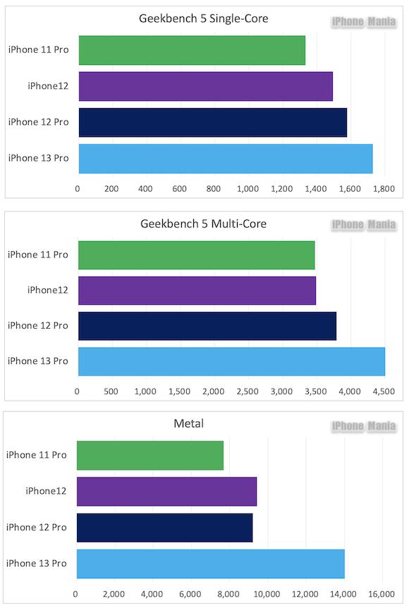 Geekbench 5 comp