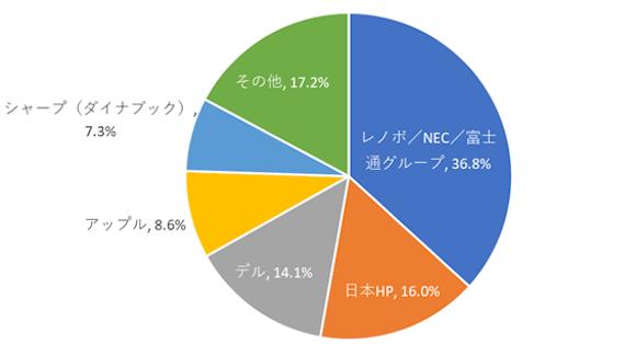 2021年第2四半期 国内トラディショナルPC市場実績値