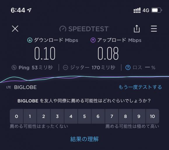 donedoneの通信速度測定結果(空いている時間)