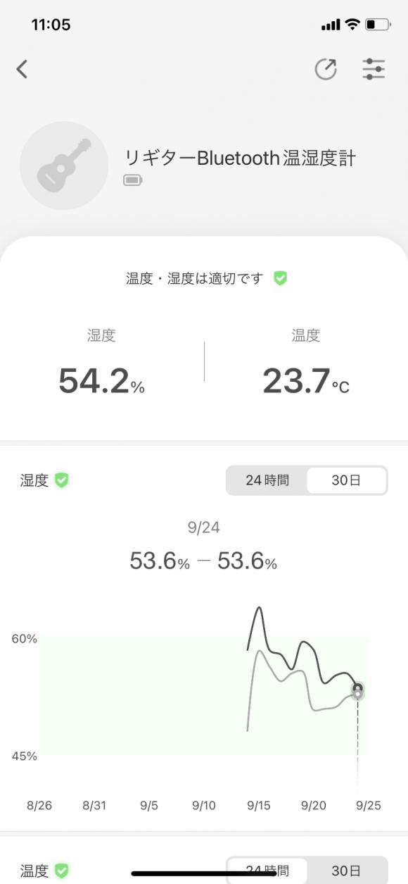 Lee Guitars Bluetooth温湿度計の30日単位のグラフ