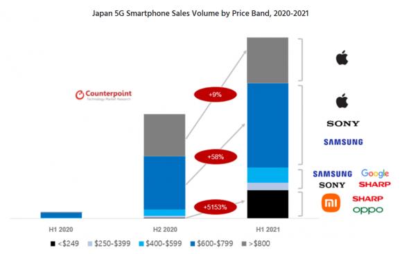 日本における5Gスマホの価格帯別シェアの割合