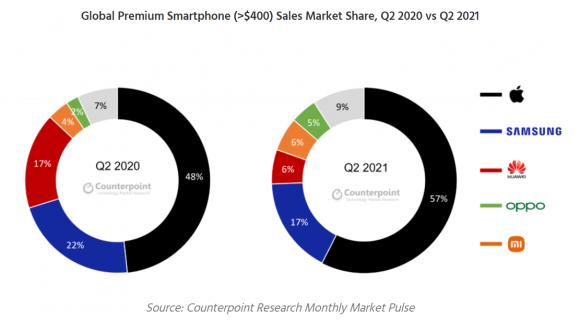 2021Q2のプレミアムスマートフォンのメーカー別シェア