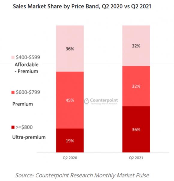 2021Q2のプレミアムスマートフォン市場の構成