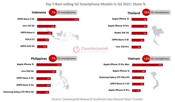 東南アジア諸国における2021年第2四半期の端末別スマートフォン売上ランキング