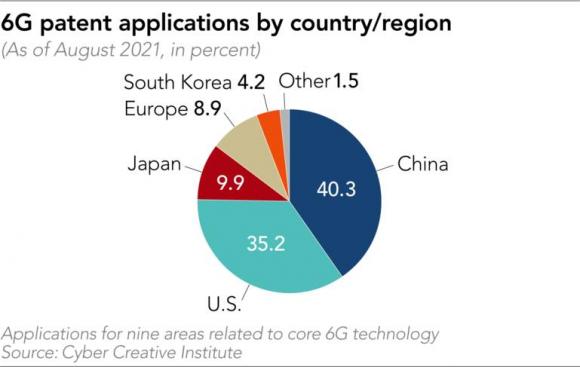 6G通信関連特許の出願数ランキング