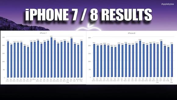 iOS15 正式版 バッテリーテスト