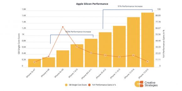 iPhoneのAシリーズの性能向上率の変遷