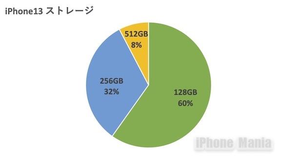 iPhone13 シリーズ 予約状況掲示板調査 iPhone Mania
