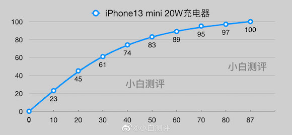 iPhone13 charging test weibo_1