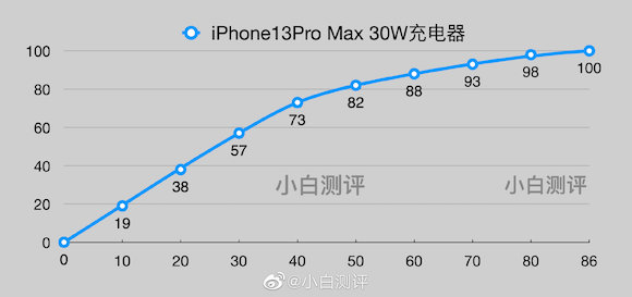 iPhone13 charging test weibo_2