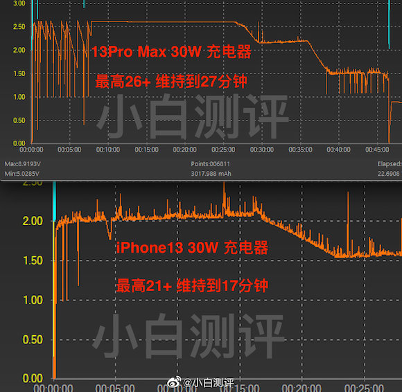iPhone13 charging test weibo_3