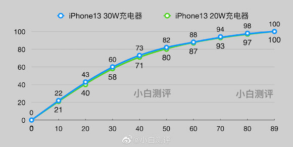 iPhone13 charging test weibo_4