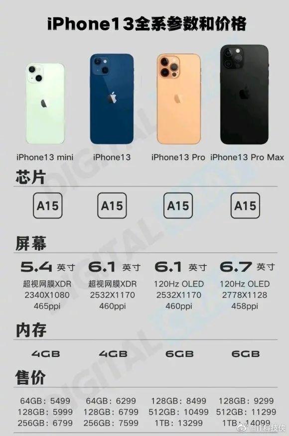 iPhone13 price mydrivers