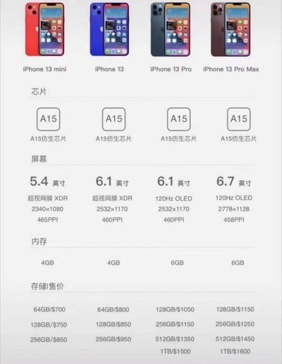 iPhone13 series price
