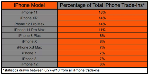 iPhone13 trade in