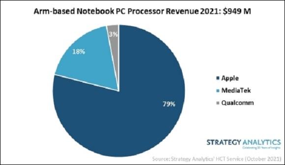 ArmベースのノートPC向けプロセッサのメーカー別シェア