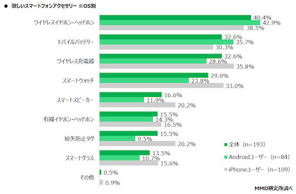 MMD研究所 「スマートフォンアクセサリーに関する調査」
