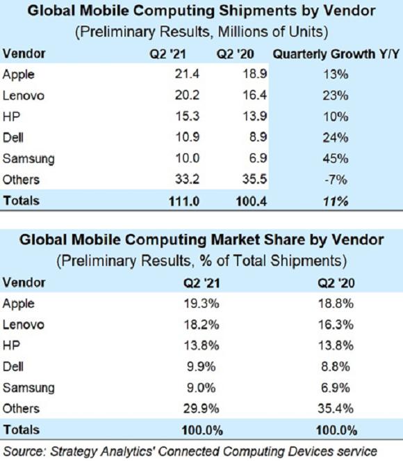2021年第2四半期のモバイルコンピュータ市場の出荷台数とシェア