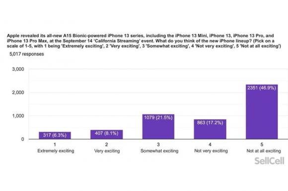 SellCellによるiPhone13シリーズがエキサイティングどうかの調査結果