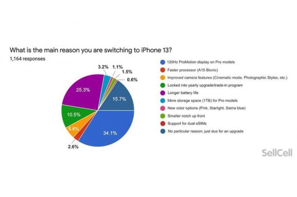 iPhone13シリーズに買い換えを決めた理由