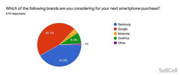 iPhoneからAndroidに乗り換える際の人気ブランド