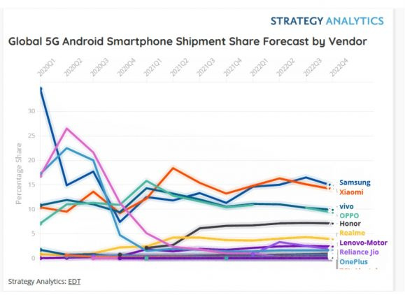 5G通信対応Androidスマートフォンのシェア推移