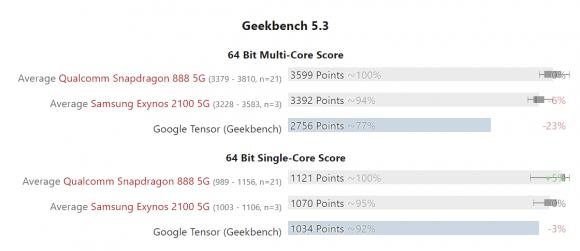 TensorチップのGeekbenchにおけるCPU性能