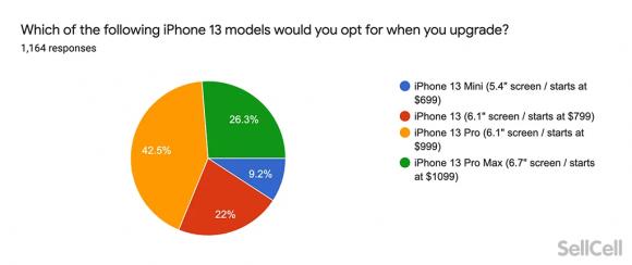 買い換えをおこなうiPhone13シリーズの機種