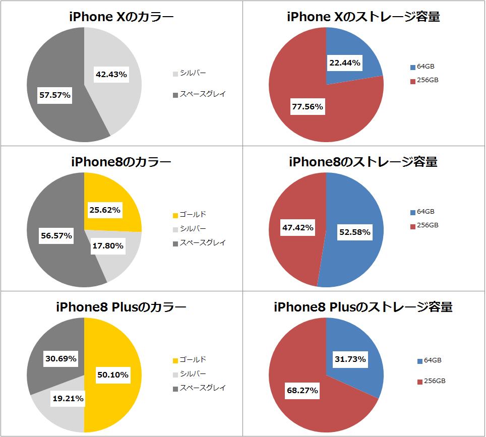 iPhone8/8Plus カラー&ストレージ容量
