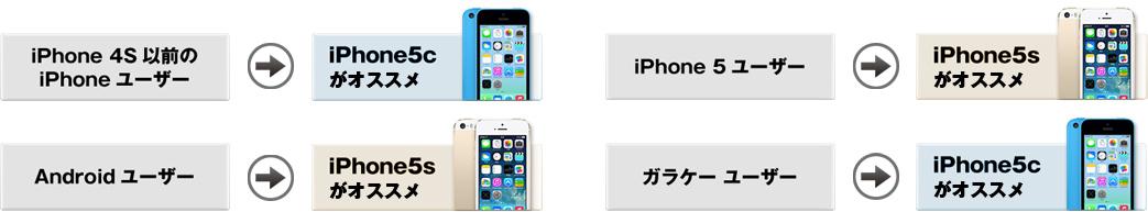 あなたに合ったiPhoneはどっち?
